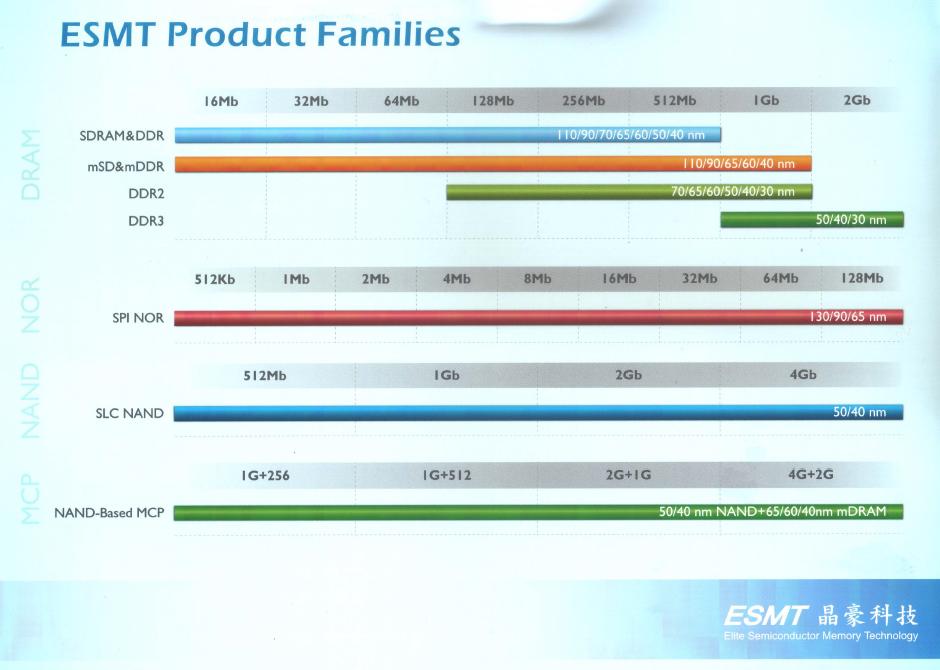 ESMT Product Families.jpg